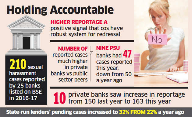 Banks report more sexual harassment cases in FY17