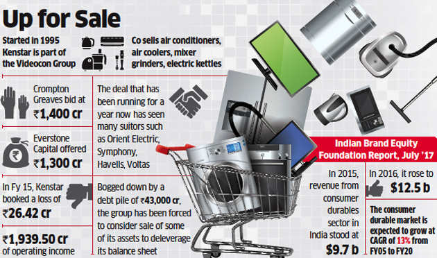 Crompton Greaves leads race to buy Videocon-owned Kenstar, offers Rs 1,400 crore