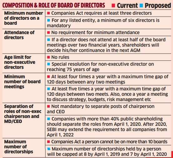 Now, independent directors could face more scrutiny
