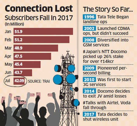 tata-sons-may-soon-shut-down-tata-teleservices-ending-a-21-year-old-business-venture.jpg