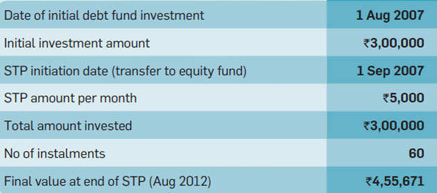 How mutual fund investors can use systematic transfer plan, systematic withdrawal plan effectively