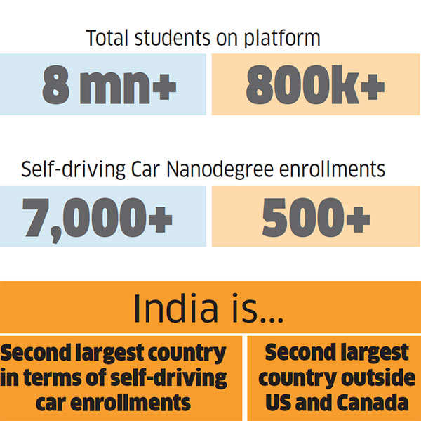 How American edutech unicorn Udacity is re-skilling Indians through nanodegrees