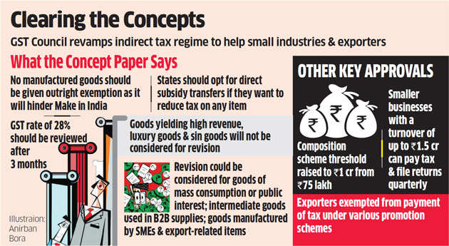 GST council adopts concept paper discouraging tinkering with rates