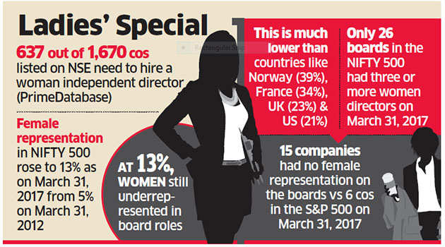 No independent woman director at 40% of NSE companies