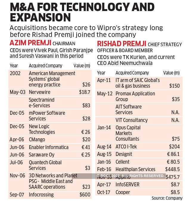Honing the investor instincts: How grooming of Rishad Premji at Wipro is proving to be a primer