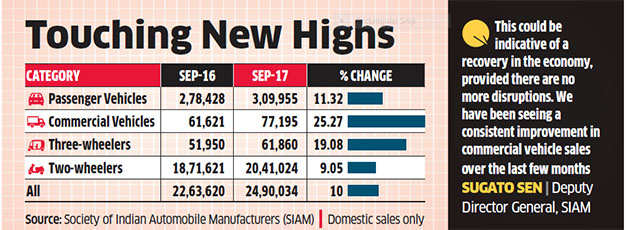 September commercial vehicles' sales rise fastest in 6 years, hint at economy rebound