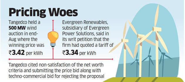 US firm challenges Tamil Nadu wind energy auction in High Court
