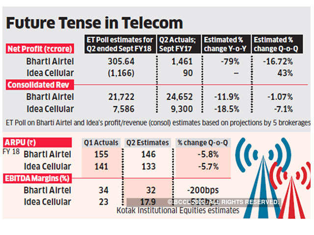 Bharti Airtel Idea Cellular may see revenues plunge in September quarter