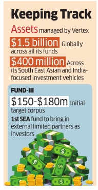 Vertex Ventures makes final close of South-East Asia & India-focused Fund-III at $210 million