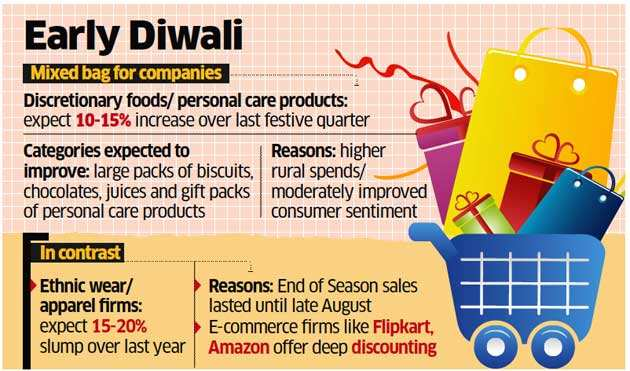 Consumer companies like Parle, Marico, Dabur expect a brighter Diwali this time