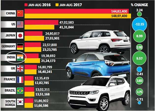 On the autobahn: Automobile sector is giving the economy a Diwali sparkle