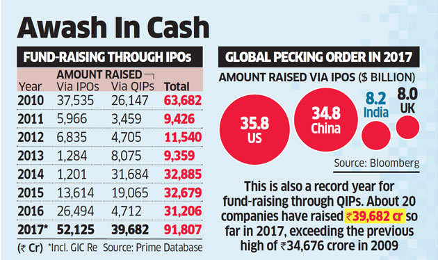 Year of record harvest for IPOs on Dalal Street