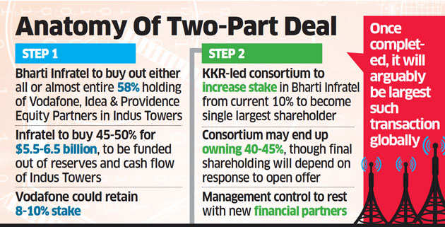 Bharti Infratel , Global funds plan towering deal