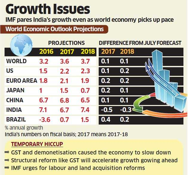 IMF pares India's FY18 growth forecast but sees it regaining 'fastest-growing' title in FY19