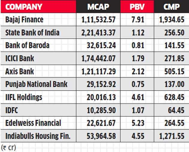 Everyone is upset about India's banking mess except NBFCs. Here's the reason why