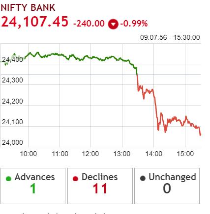 sensex: ETMarkets After Hours: Nifty Bank index cracks