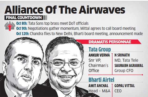 How Chandra & Mittal bonded over a dinner in May to connect their telecom empires
