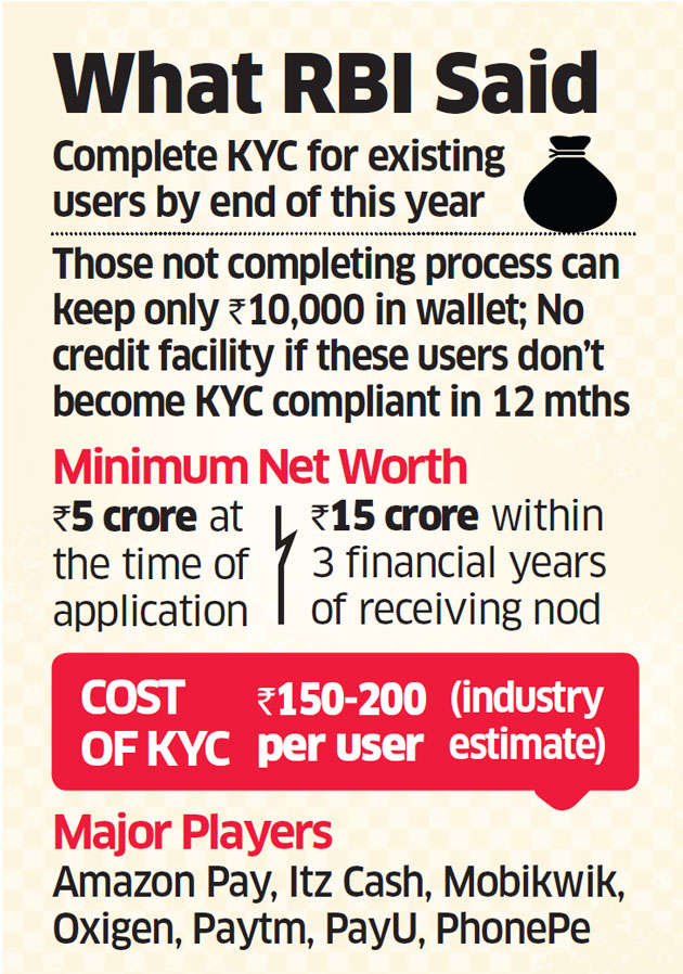 RBI's strict KYC norms to keep e-wallets safe