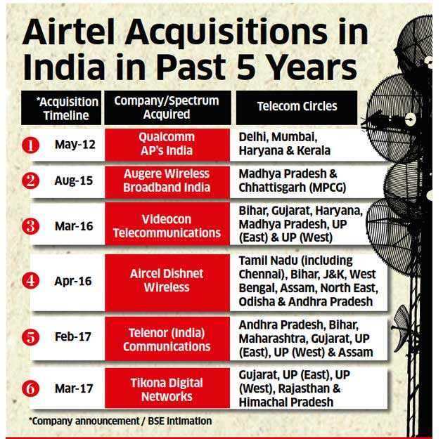 Merged entity will be strong rival to Idea-Vodafone: Analysts