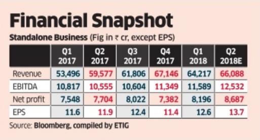 India's Reliance Industries 2Q Profit Up 7%, Lags Estimates