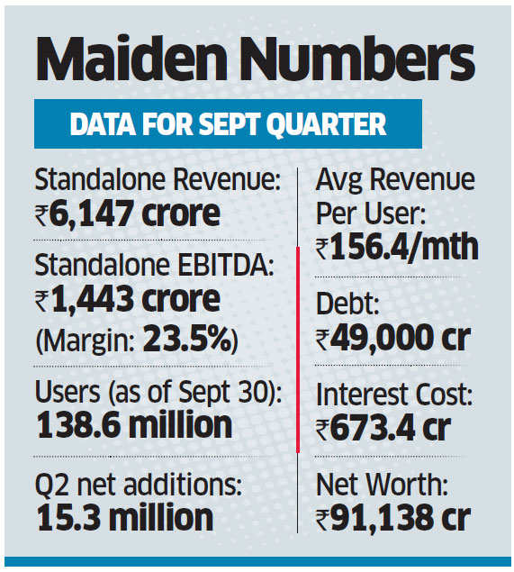 Reliance says Jio to turn profitable 'shortly'