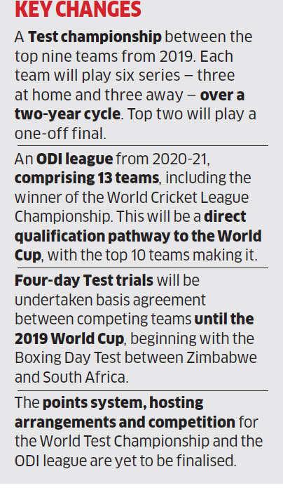 ICC to start nine-team Test and 13-team ODI league