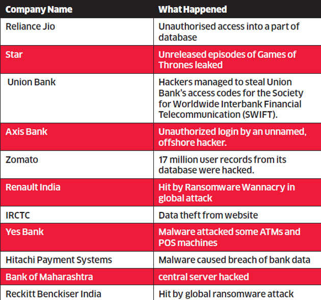 Cybersecurity: How India Inc is losing its cybersecurity war - The