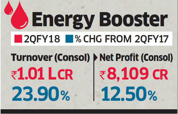 Reliance Industries Q2 profit rises 12.5% YoY to Rs 8,109 crore; Jio loss at Rs 271 crore