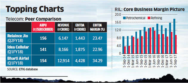 RIL stock likely to outperform market on back of telecom, petrochem showing
