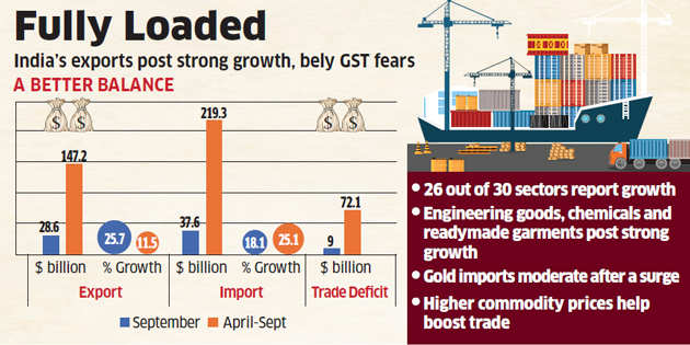 Exports climb 25.67 per cent in Sept, imports up 18 per cent