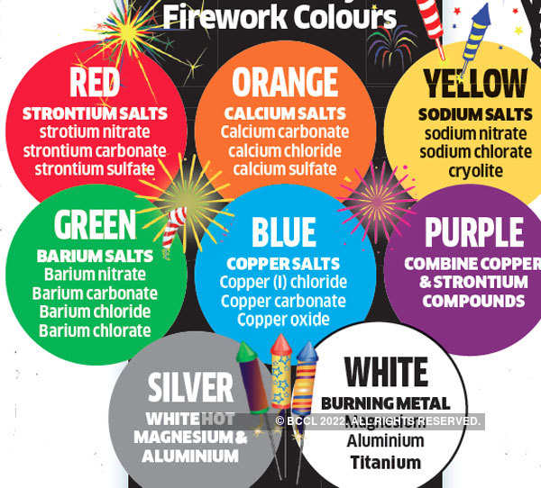 Air pollution: Firecracker ban puts lid on toxic brew, a step in right direction
