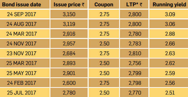 Why gold bonds in secondary market are better investment than the new issue