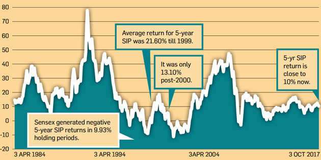 Long term SIP does not remove risk and other important lessons from historical equity returns