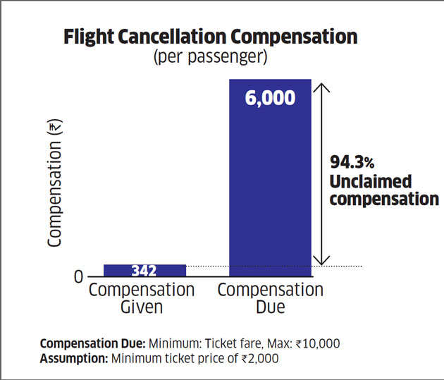How Instalocate helps aggrieved flyers get compensation from airlines