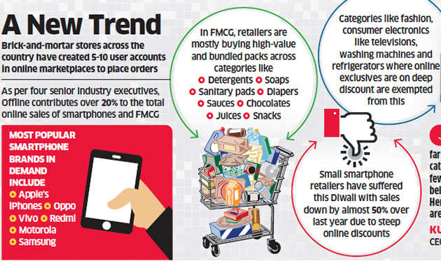 Now, offline stores also buy products from Flipkart, Amazon to resell them at market prices