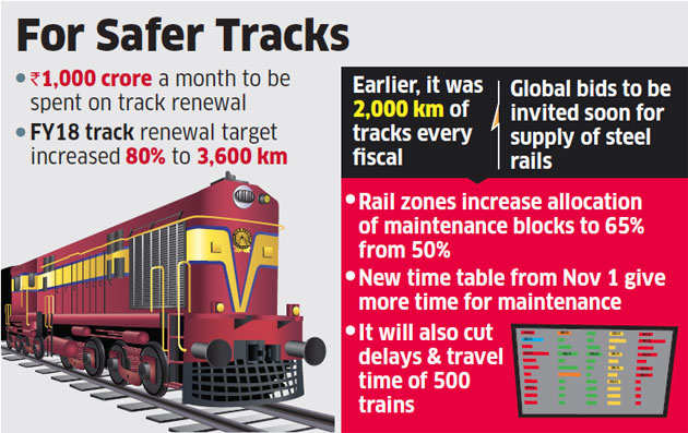 Railways raises track renewal target, to spend Rs 1,000 crore/month