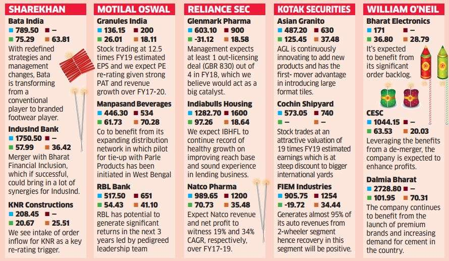 Stocks that can give up to 40% returns by next Diwali