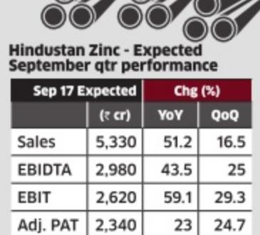 Hindustan Zinc Hindustan Zinc Trails Global Price Hikes Can Rise