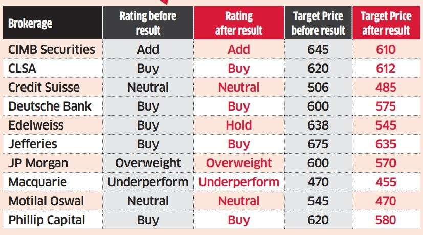 Brokerages downgrade Axis Bank after poor Q2