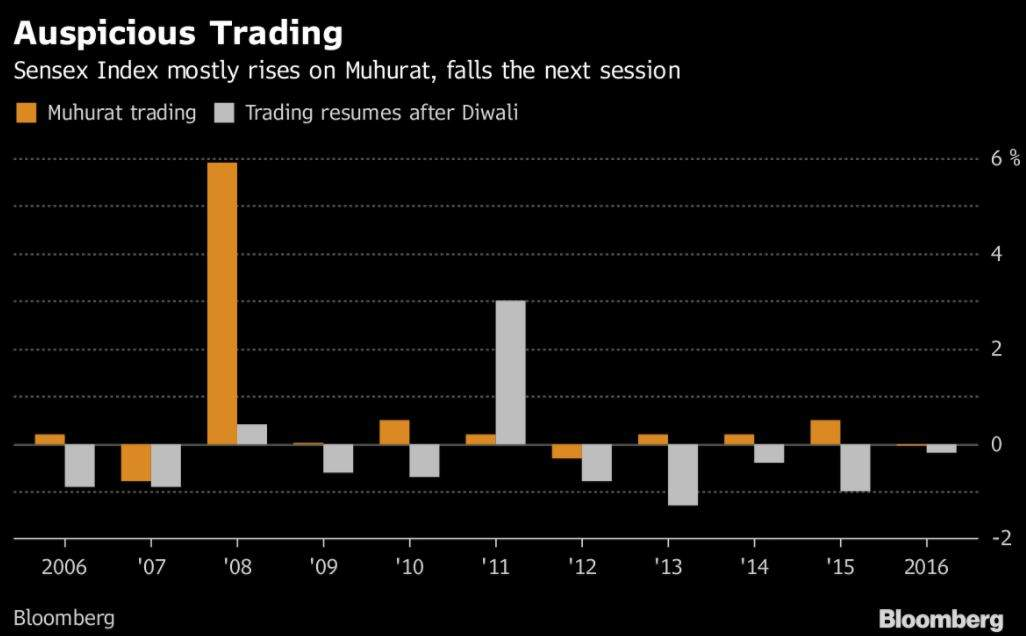 Muhurat Trading: Will Sensex break the pattern and make a mark?