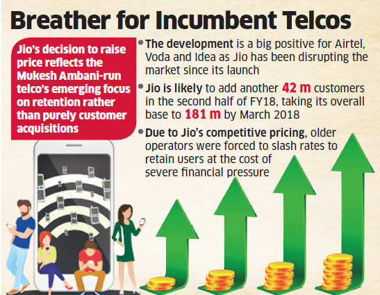 Reliance Jio tariff revision gives Airtel, Vodafone, Idea room for price hike