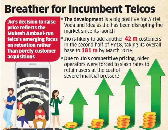 Jio: Reliance Jio tariff revision gives Airtel, Vodafone