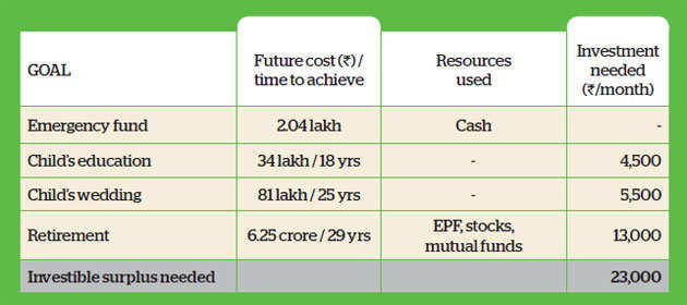 Family Finance: Delhi-based Sapras need to increase equity investment to meet goals