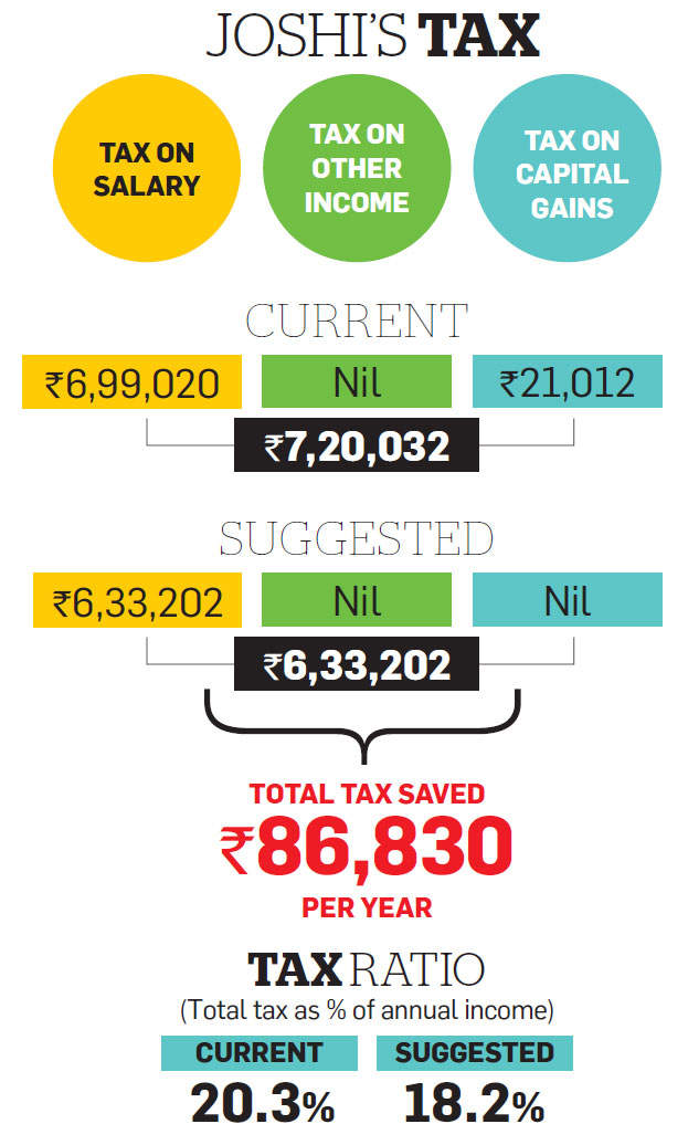 Tax optimizer: Salaried Joshi should opt for NPS, tax-free perks to save on tax