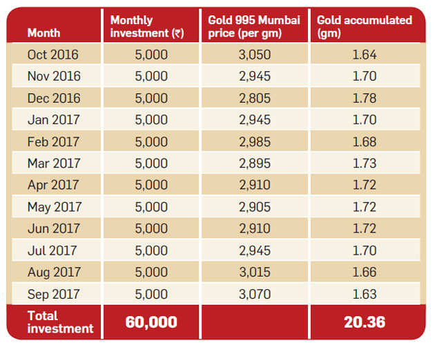 Should you invest in Motilal Oswal's digital gold scheme?