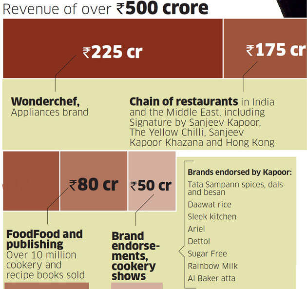 Khana khazana how chef sanjeev kapoor built a business empire that how chef sanjeev kapoor built a business empire that is valued at over rs 1000 crore forumfinder Choice Image