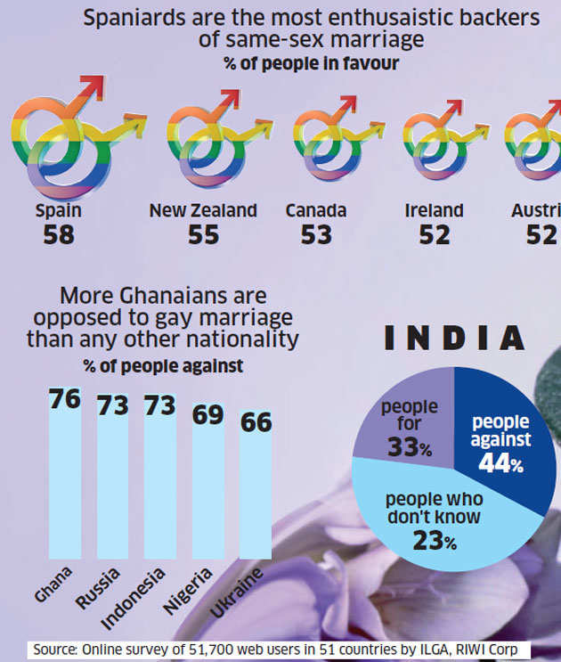 Here's a list of countries where same-sex marriages are legal and illegal