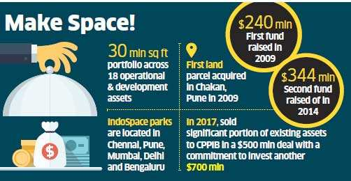 IndoSpace to raise $550 million for third fund, bets on e-tail boom