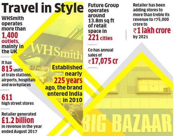 Future Group keen to tap travel retail, may buy rights for WHSmith in India