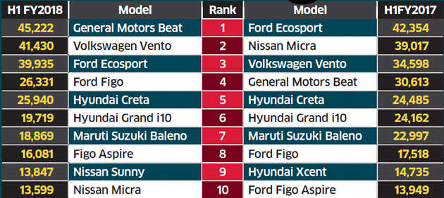 Top 10 cars & SUVs exported from India in H1 FY 2017-2018